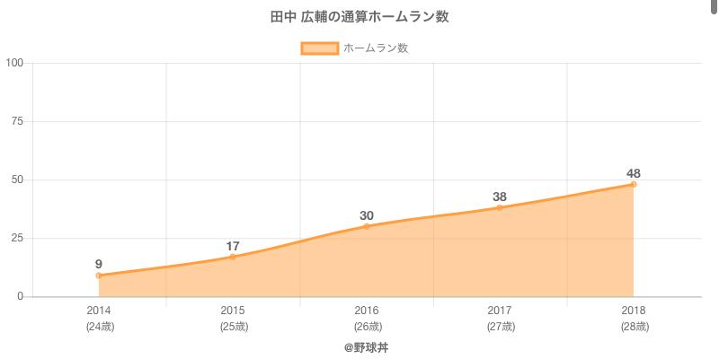 #田中 広輔の通算ホームラン数