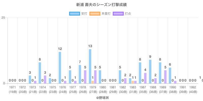 #新浦 壽夫のシーズン打撃成績