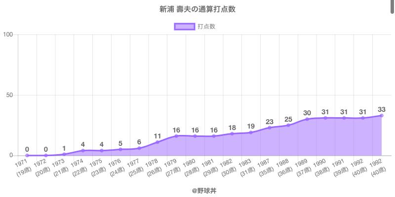 #新浦 壽夫の通算打点数