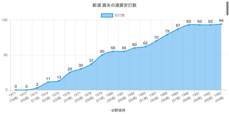 #新浦 壽夫の通算安打数
