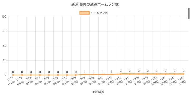#新浦 壽夫の通算ホームラン数