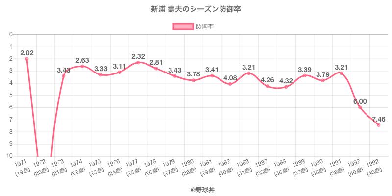 新浦 壽夫のシーズン防御率