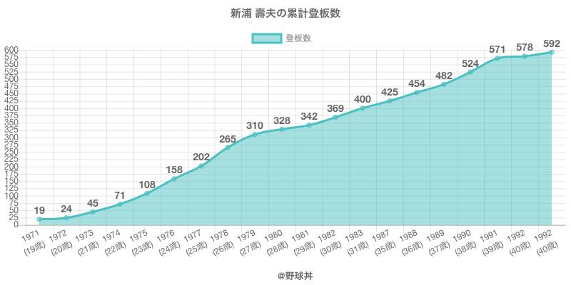 #新浦 壽夫の累計登板数