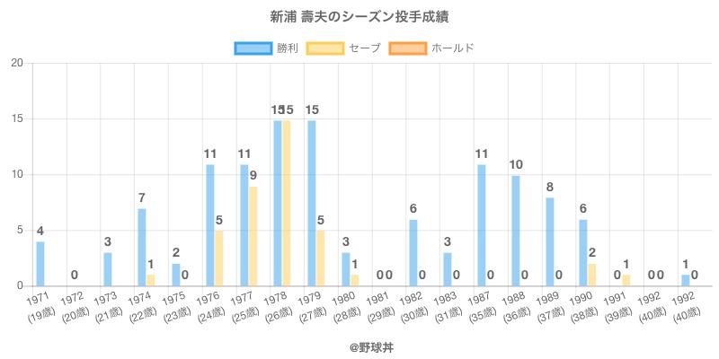 #新浦 壽夫のシーズン投手成績