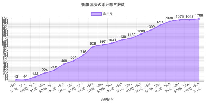 #新浦 壽夫の累計奪三振数