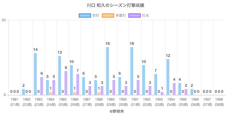 #川口 和久のシーズン打撃成績