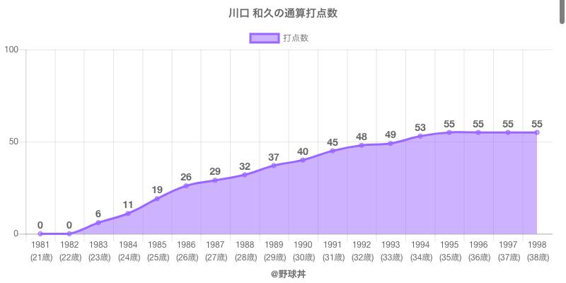#川口 和久の通算打点数