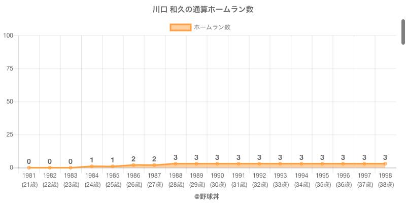 #川口 和久の通算ホームラン数