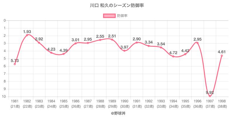 川口 和久のシーズン防御率