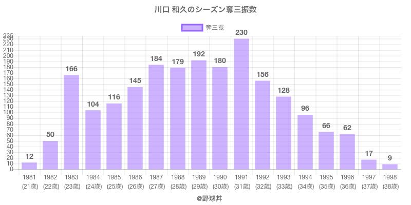 #川口 和久のシーズン奪三振数