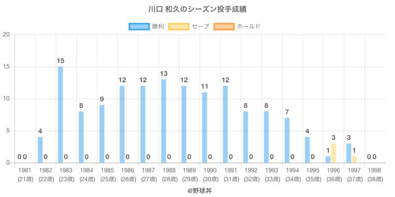 #川口 和久のシーズン投手成績