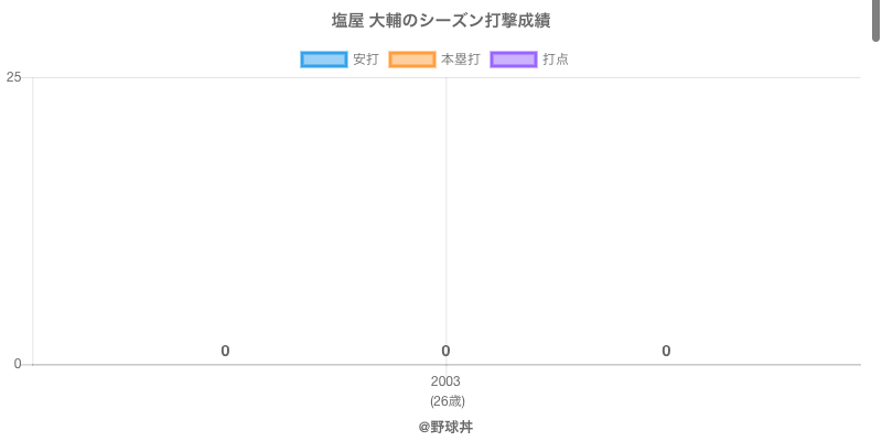 #塩屋 大輔のシーズン打撃成績