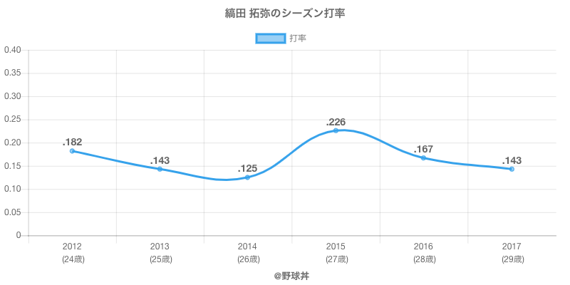 縞田 拓弥のシーズン打率