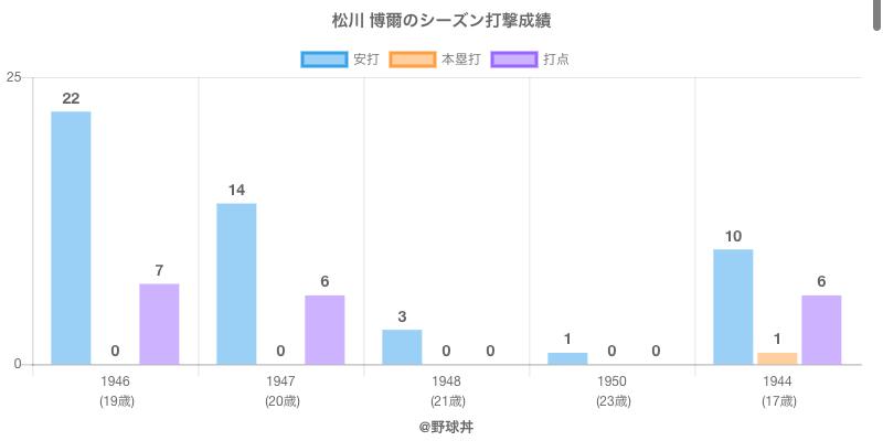 #松川 博爾のシーズン打撃成績