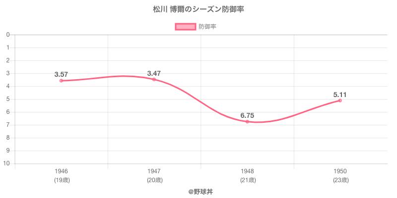 松川 博爾のシーズン防御率