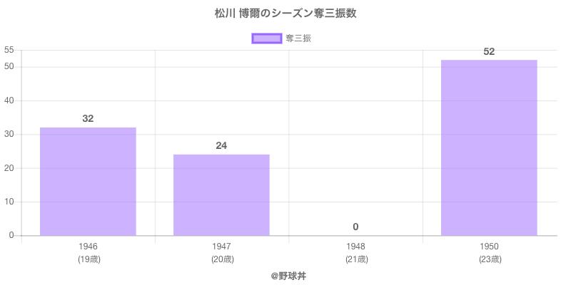 #松川 博爾のシーズン奪三振数