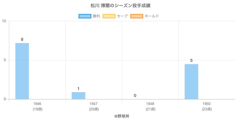 #松川 博爾のシーズン投手成績