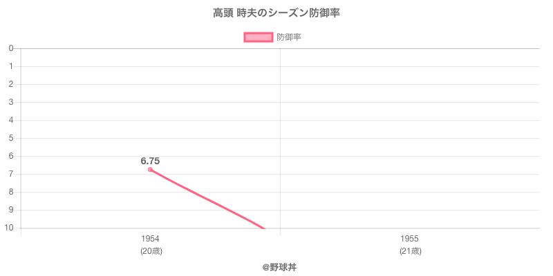 高頭 時夫のシーズン防御率