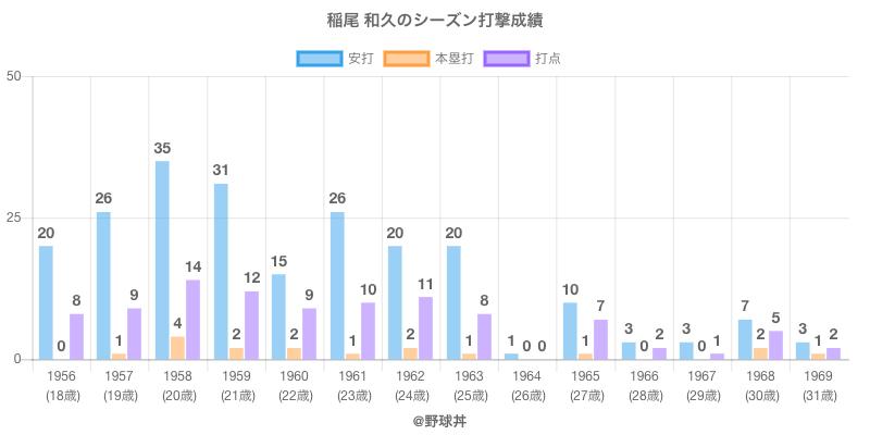 #稲尾 和久のシーズン打撃成績