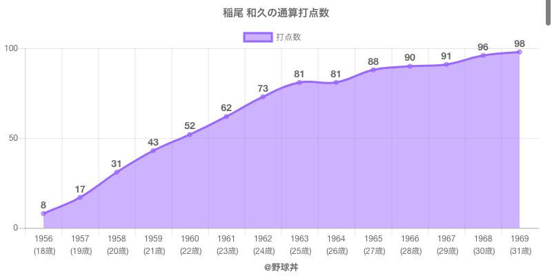 #稲尾 和久の通算打点数