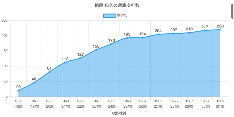 #稲尾 和久の通算安打数