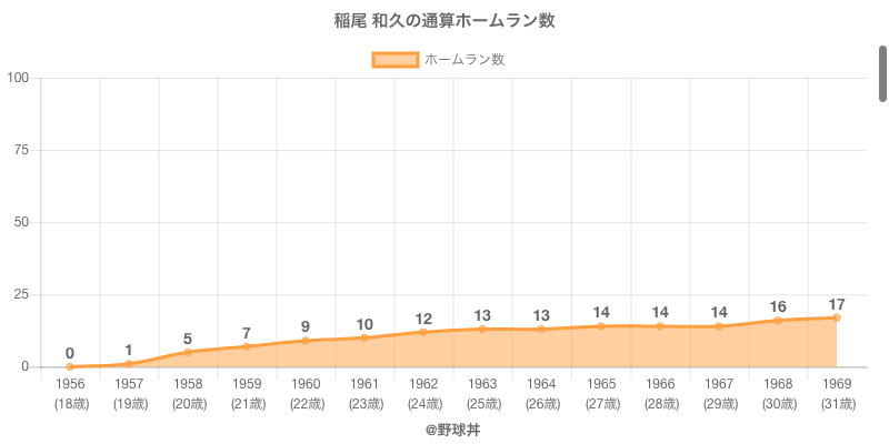#稲尾 和久の通算ホームラン数