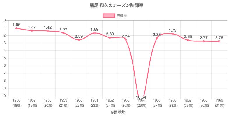 稲尾 和久のシーズン防御率