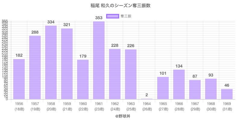 #稲尾 和久のシーズン奪三振数