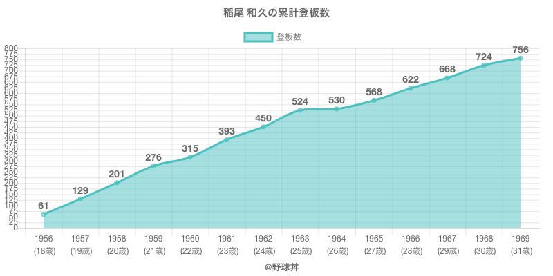 #稲尾 和久の累計登板数