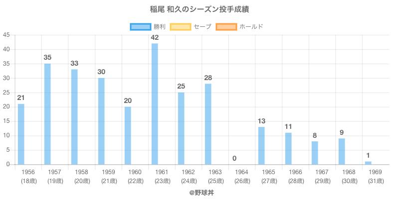 #稲尾 和久のシーズン投手成績