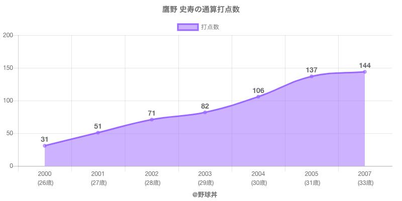 #鷹野 史寿の通算打点数