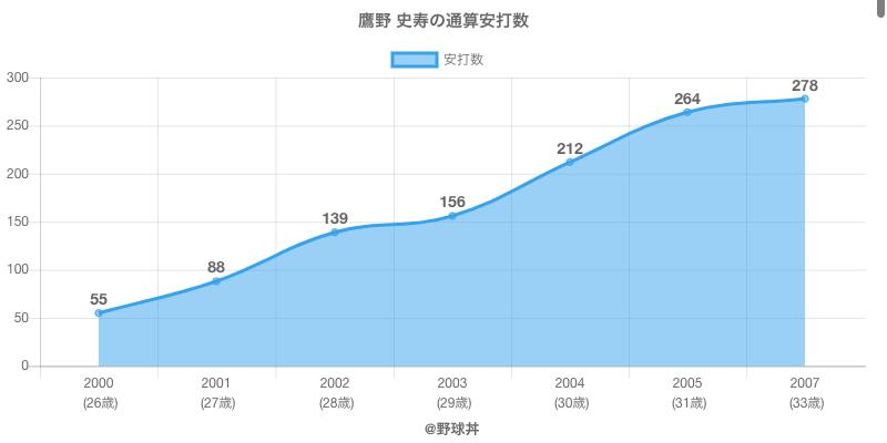 #鷹野 史寿の通算安打数