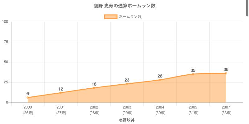 #鷹野 史寿の通算ホームラン数