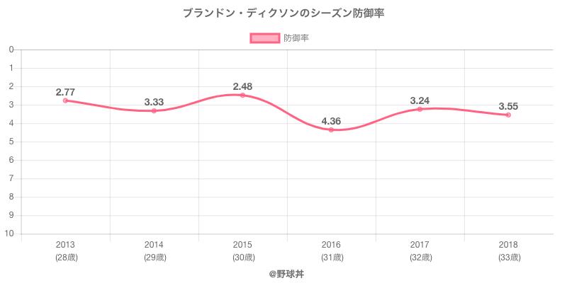 ブランドン・ディクソンのシーズン防御率