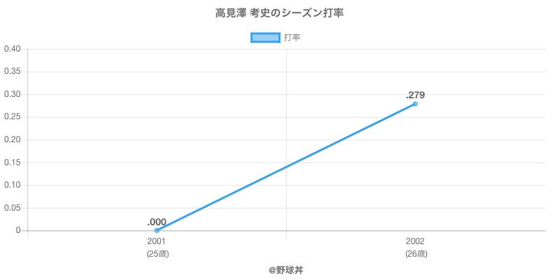 高見澤 考史のシーズン打率