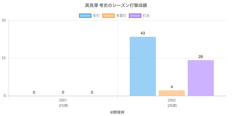 #高見澤 考史のシーズン打撃成績