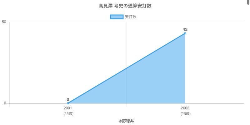 #高見澤 考史の通算安打数