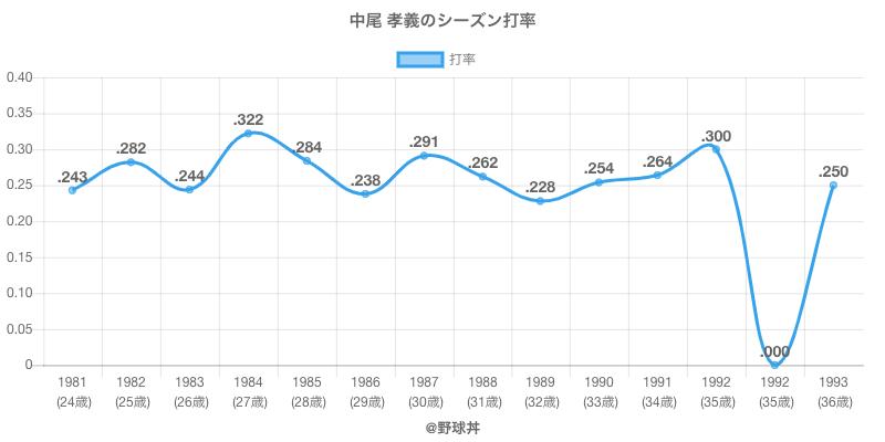 中尾 孝義のシーズン打率