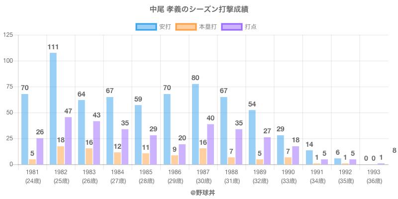 #中尾 孝義のシーズン打撃成績