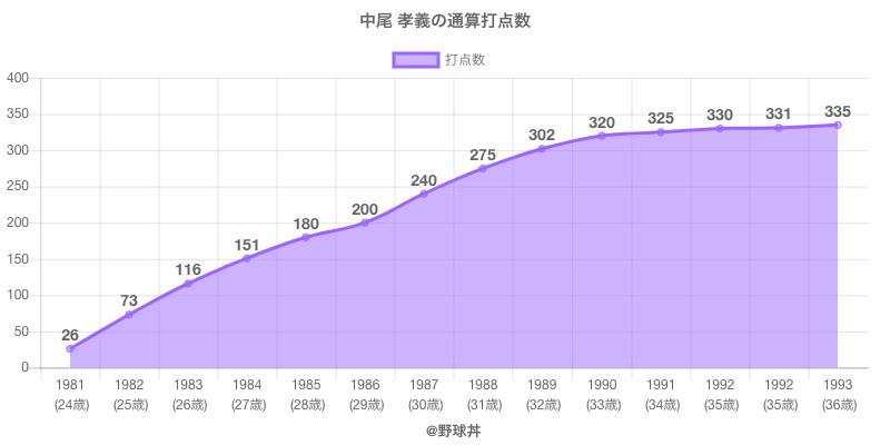 #中尾 孝義の通算打点数