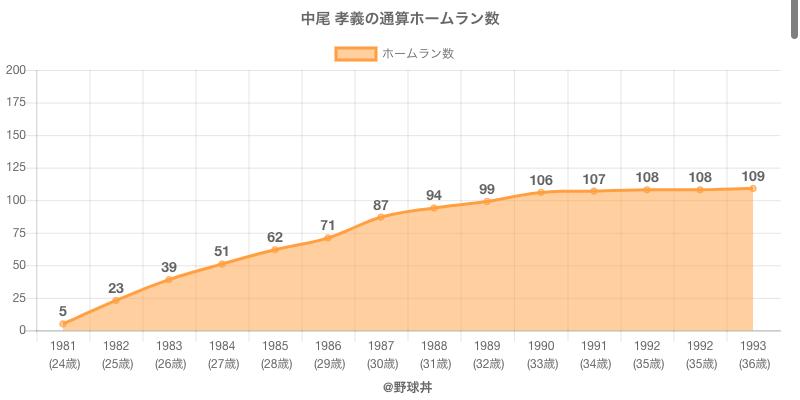 #中尾 孝義の通算ホームラン数