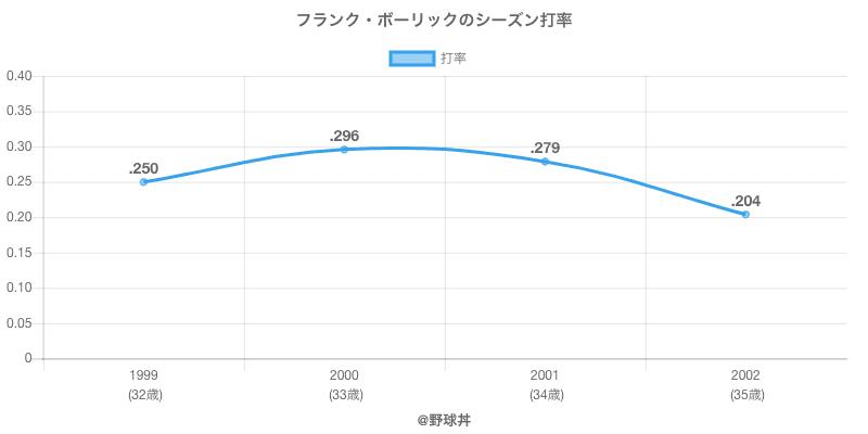 フランク・ボーリックのシーズン打率