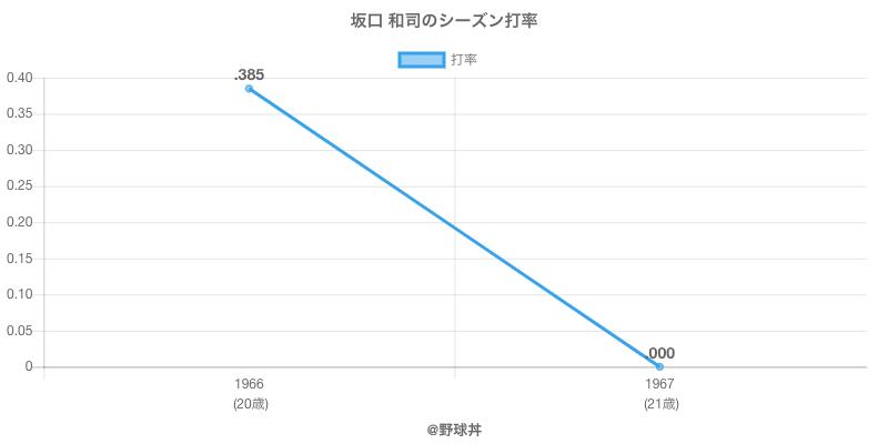 坂口 和司のシーズン打率