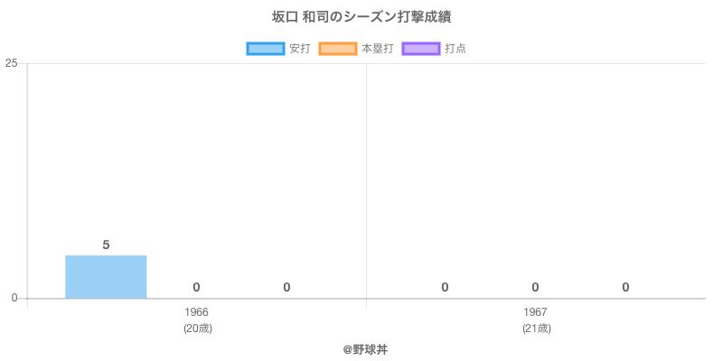 #坂口 和司のシーズン打撃成績