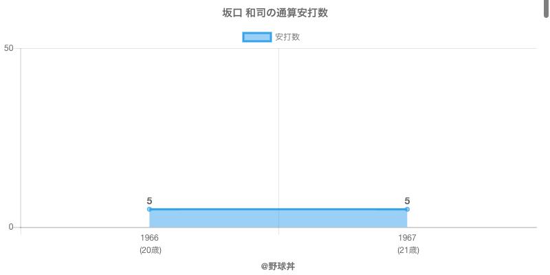 #坂口 和司の通算安打数