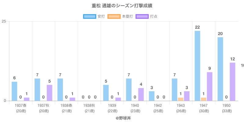 #重松 通雄のシーズン打撃成績
