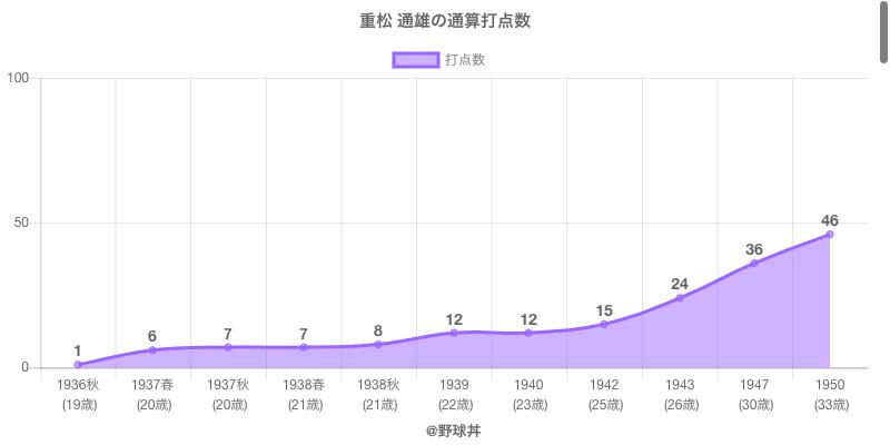 #重松 通雄の通算打点数