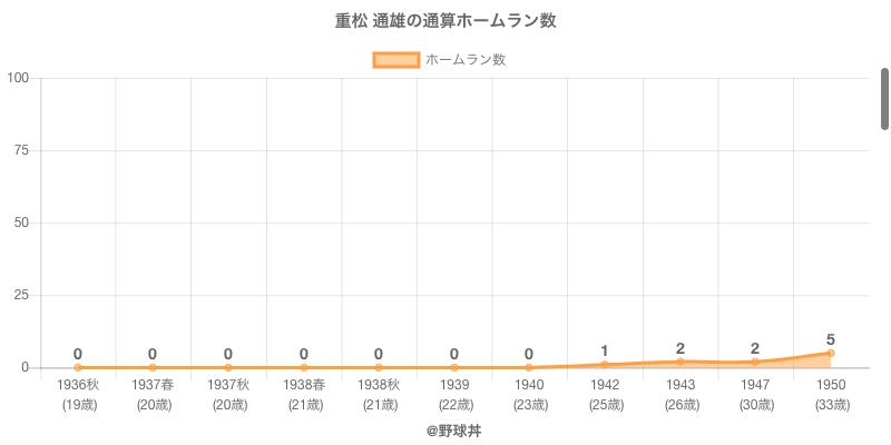 #重松 通雄の通算ホームラン数