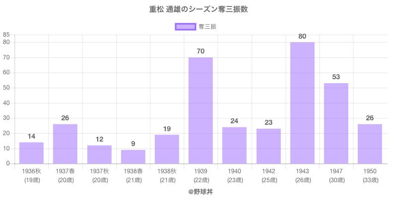 #重松 通雄のシーズン奪三振数