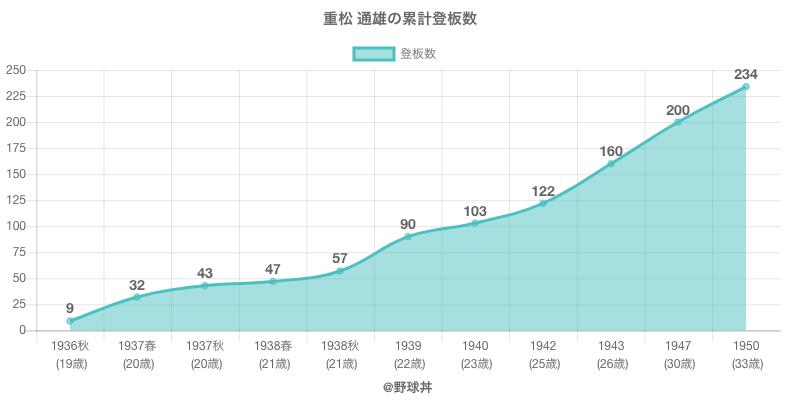 #重松 通雄の累計登板数